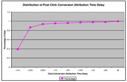 클릭 전환 기여 시간 지연 분포