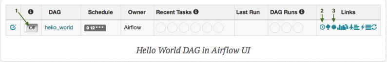 Airflow UI에서의 Hello World DAG