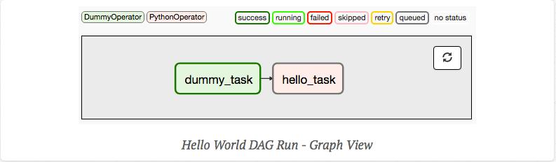 Hello World DAG 런 - 그래프 보기