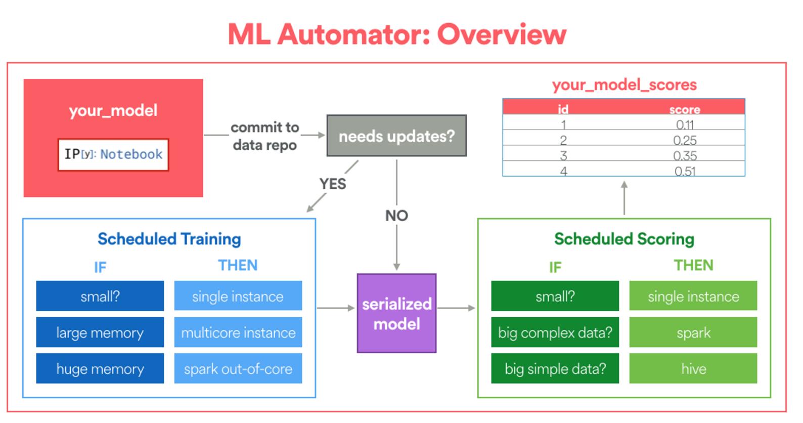 ML Automator 프레임워크의 단순화한 개요