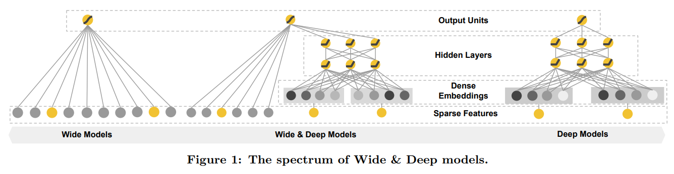 Wide & Deep 모형 스펙트럼