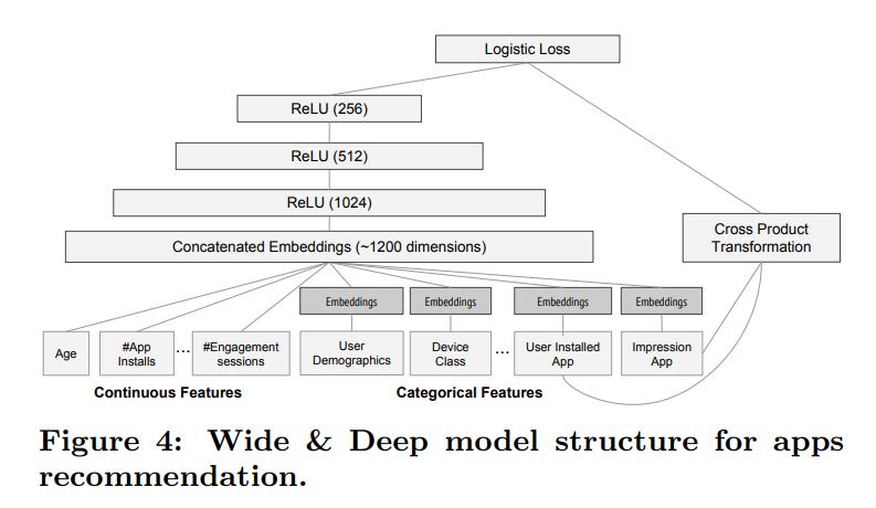 앱 추천을 위한 Wide & Deep 모형 구조