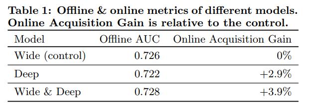 여러 모형에 대한 오프라인과 온라인 측도. 온라인 가입률 증가는 대조군 대비이다.