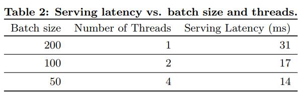 서비스 대기 시간 vs 배치 사이즈와 스레드 수